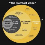 Challenging your comfort zone